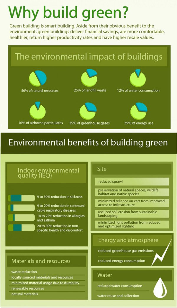 green building concepts